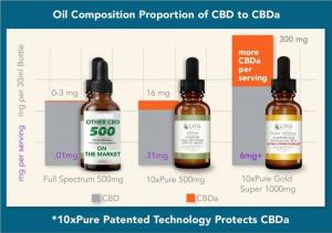 10xpure CBDa Comparison Infographic
